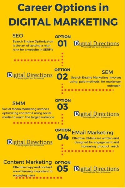 scope of digital marketing in